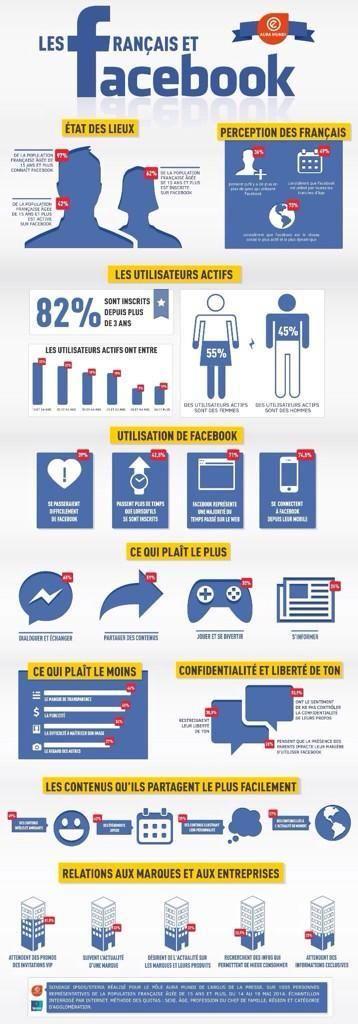 Les Français et Facebook (infographie)
