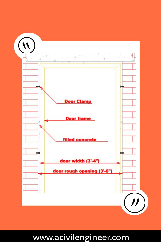 3 Considering Things To Keep Door Rough Opening In A Masonry Wall A Civil Engineer Masonry Wall Masonry Engineering Notes