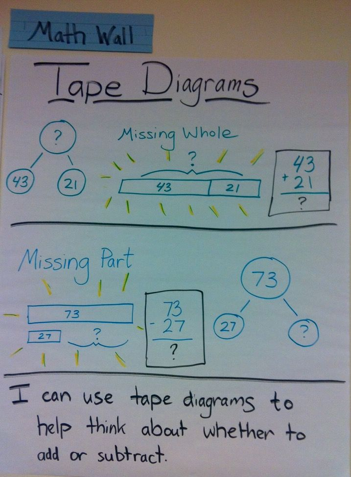 This anchor chart shows how tape diagrams can help students decide whether to add or subtract when solving word problems. Compliments of Eureka Math writer Colleen Sheeron.