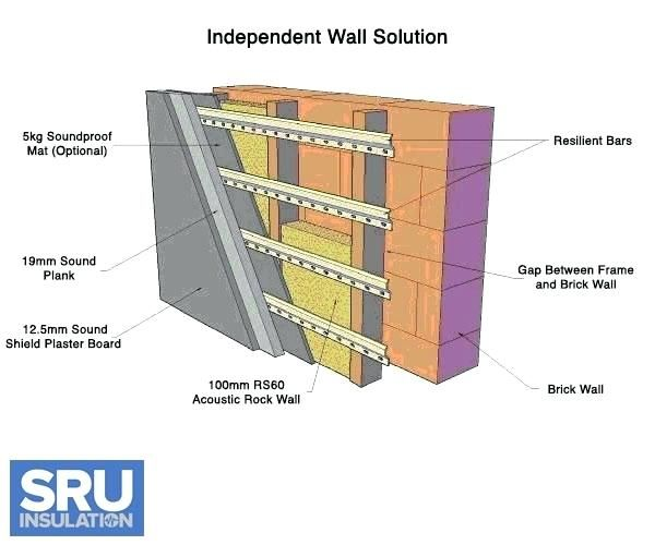 Sound Proof Walls Modern In Soundproofing Insulation