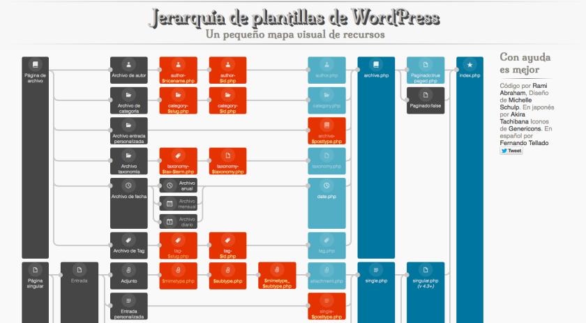 La jerarquía de plantillas de WordPress es la base para la creación ...