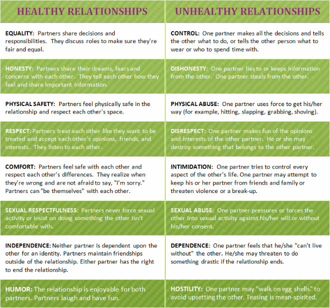 Healthy vs. Unhealthy Relationships. Therapy tools