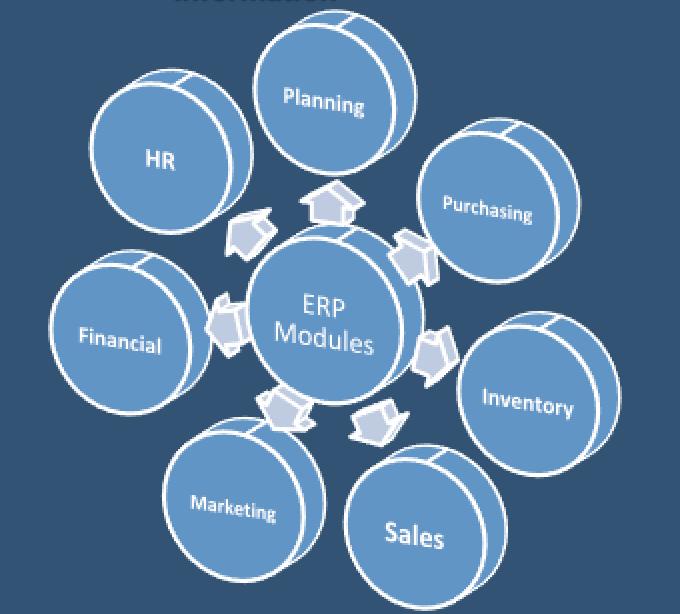 مشروع تخرج إدارة سلسلة التوريد في مصنع بلاستيك منتديات الهندسة الصناعية Sales And Marketing How To Plan Marketing