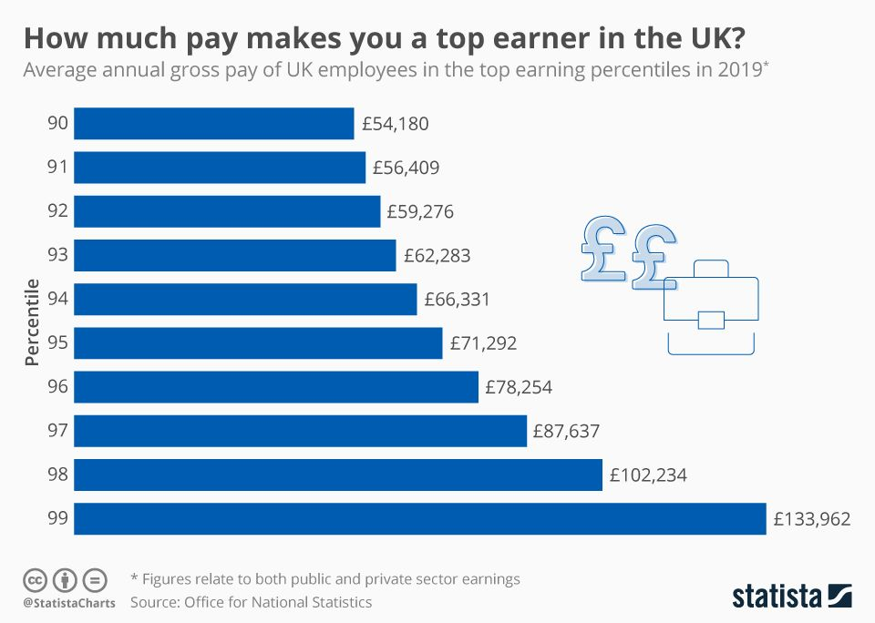 How much pay makes you a top earner in the UK? About uk