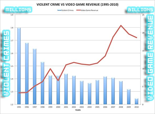 Rape culture the drm of the real world ship 2 block 20 a graph showing an inverse relationship between video game revenue and violent crime rates ccuart Gallery