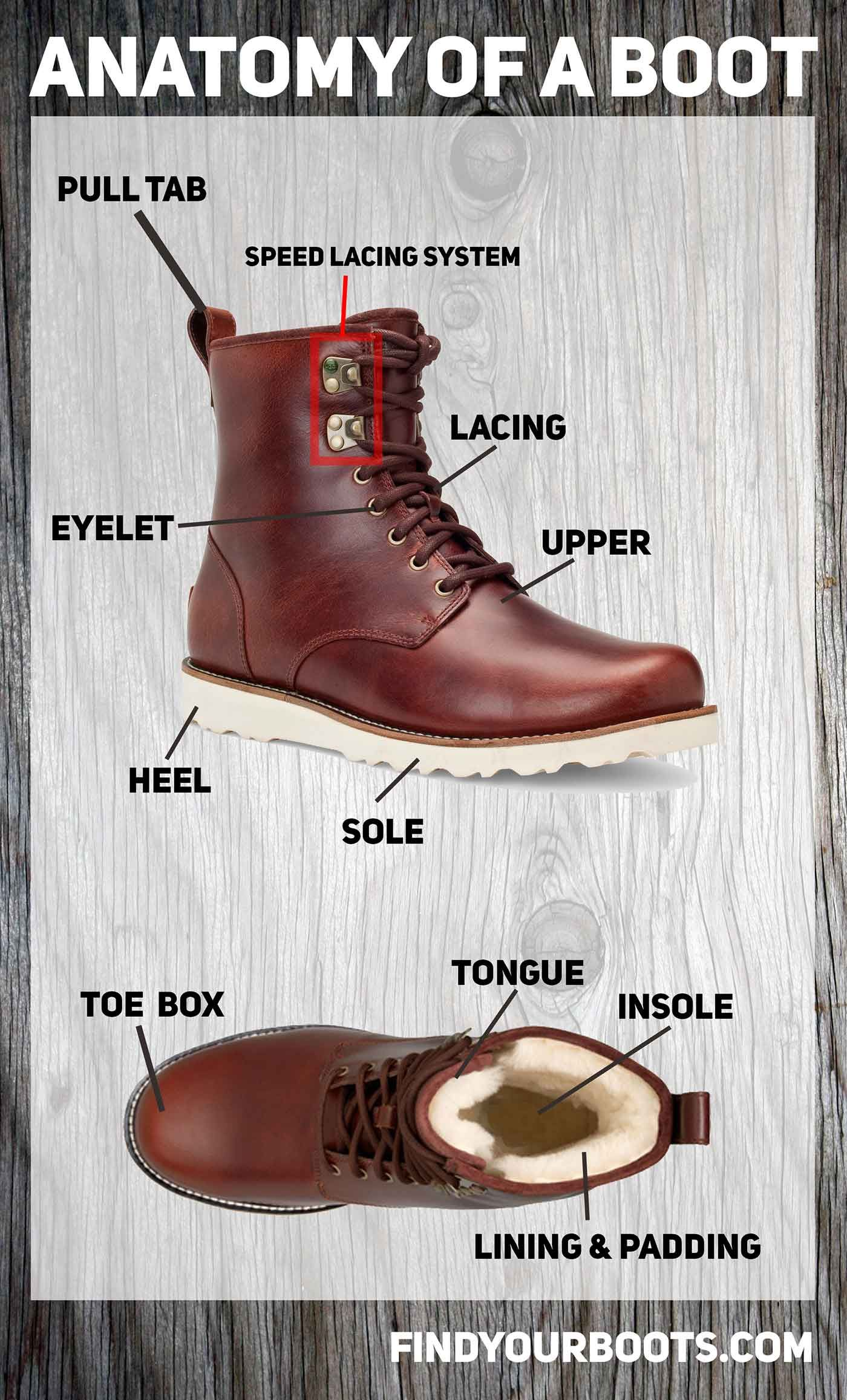 13f98205792 Boot Camp: Anatomy of a Boot & Common Terminology | Style | Boots ...