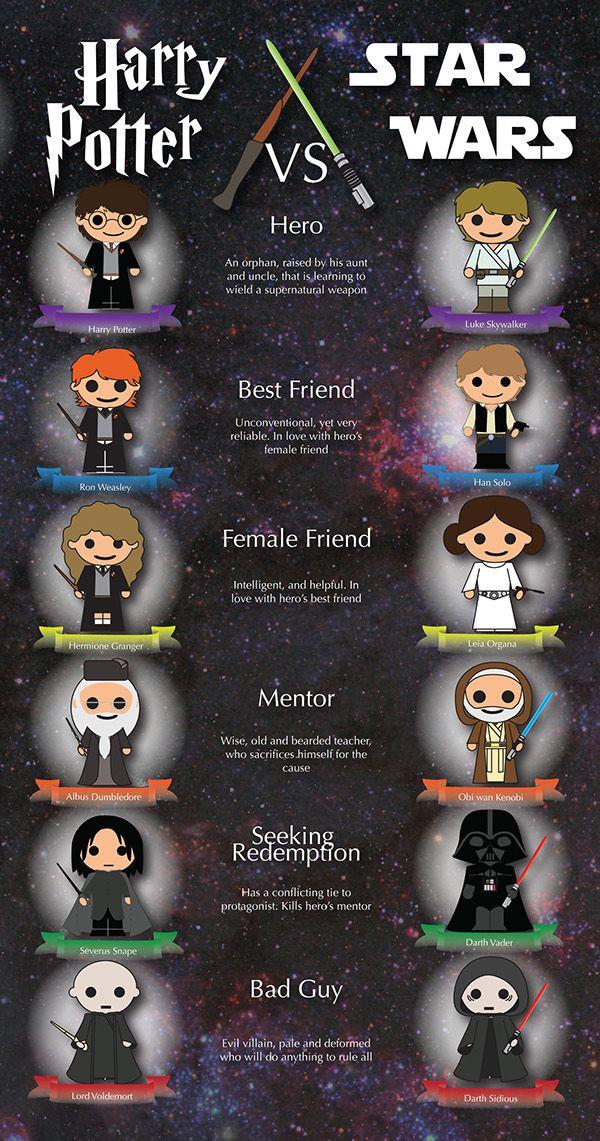 Mary Brown Harry Potter Vs Star Wars Infographic On Behance Harry Potter Jokes Harry Potter Quotes Harry Potter Puns