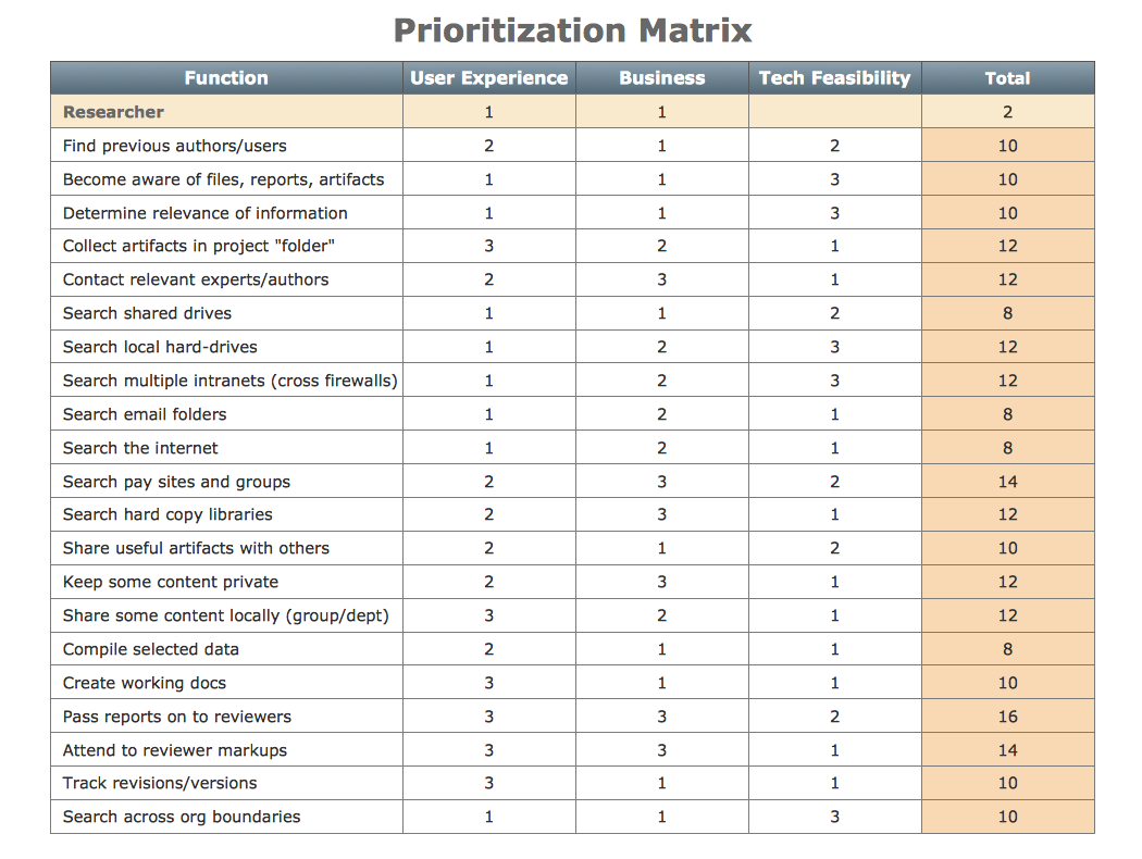 Project Prioritization Diagram  Google Search  It Capacity And