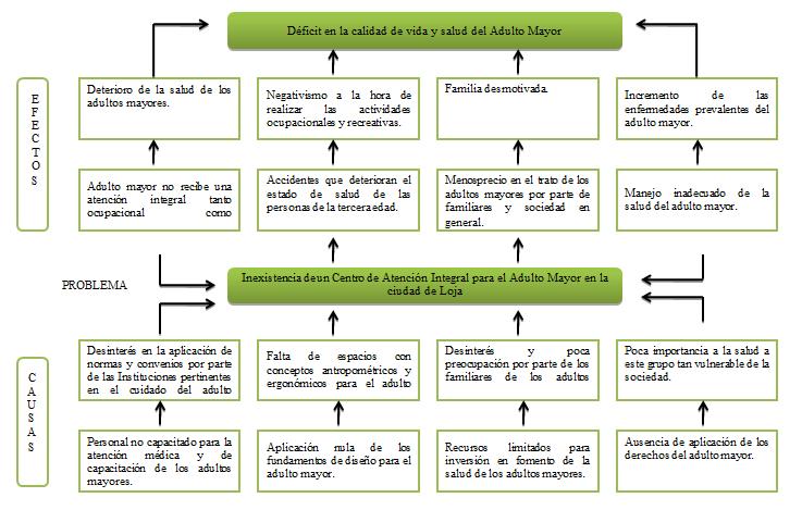 Resultado De Imagen Para Arbol De Problema De Actividades Recreativas Para Adultos Mayores Arbol De Problemas Actividades Adulto Mayor