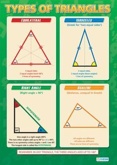 Types Of Triangles Maths Numeracy Educational School Posters Gcse Math Triangle Math Studying Math