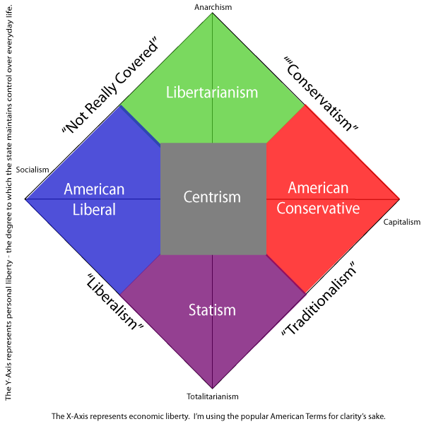 Capitalism Vs Socialism Venn Diagram Demirediffusion