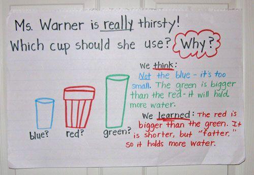 Math Problem Solving: Exploring Capacity - Kindergarten Kindergarten ...