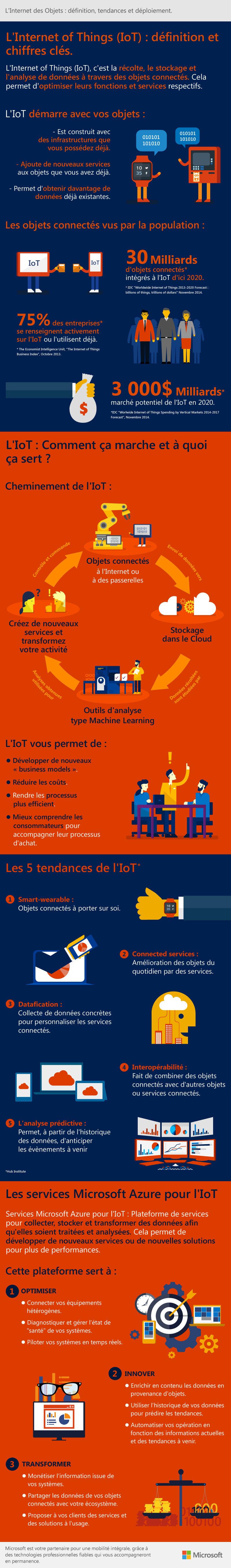 IOT-infographie