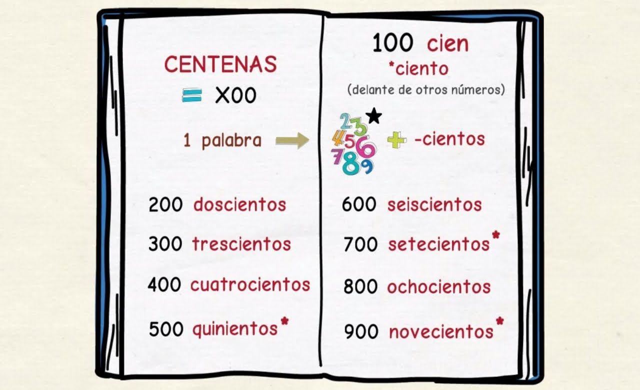 Aprender Espanol Los Numeros A Partir Del 100 Nivel
