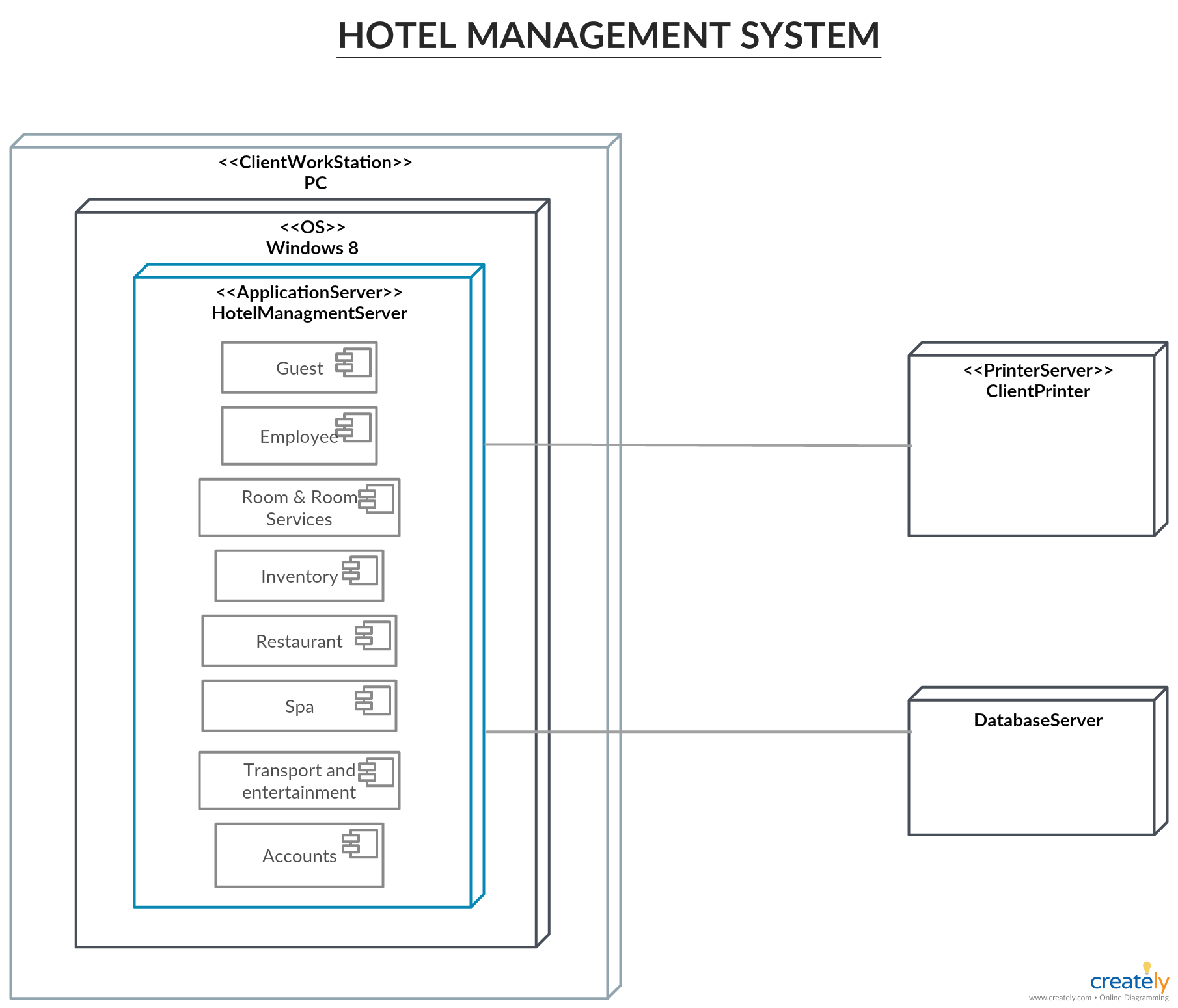 Deployment Diagram for Hotel Management System - You can