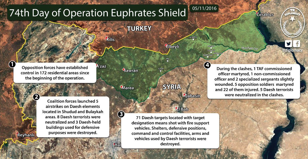 74th Day of Operation Euphrates Shield