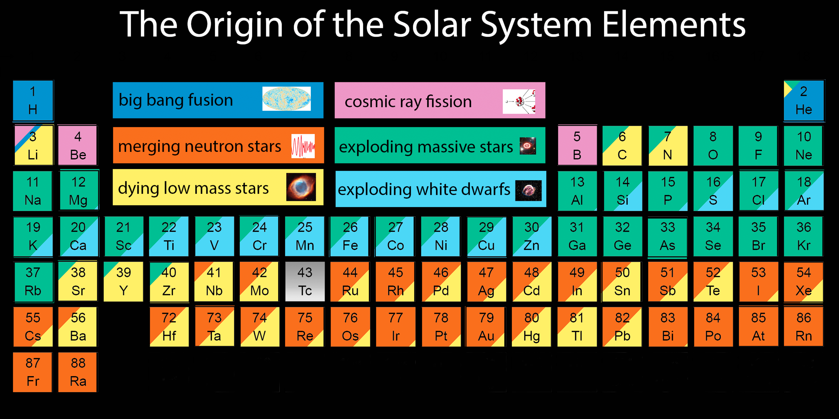Complete Table Of Periodic Elements
