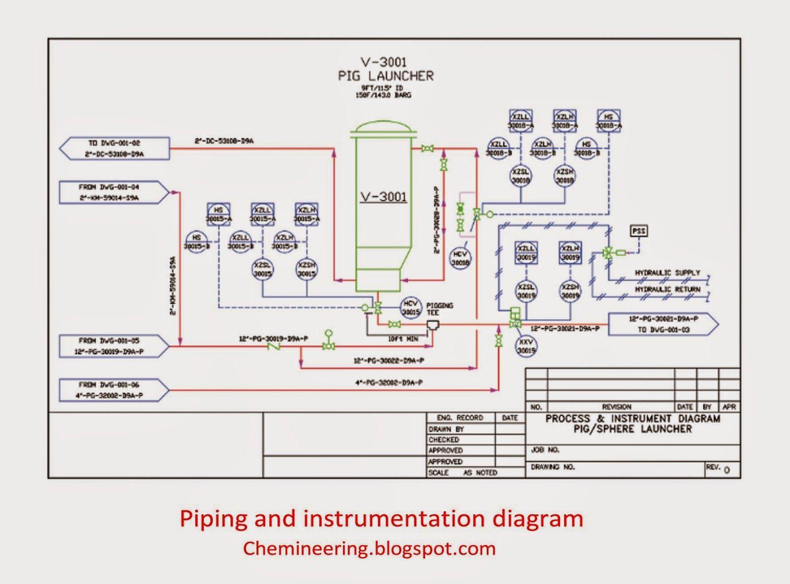 medium resolution of piping and instrumentation diagram by chemineering blogspot com piping instrumentation diagram pdf piping instrumentation diagram