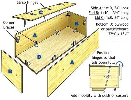 How To Build A Toy Box Step By Step Wood Toy Box Diy Wood Projects Furniture Toy Box Plans