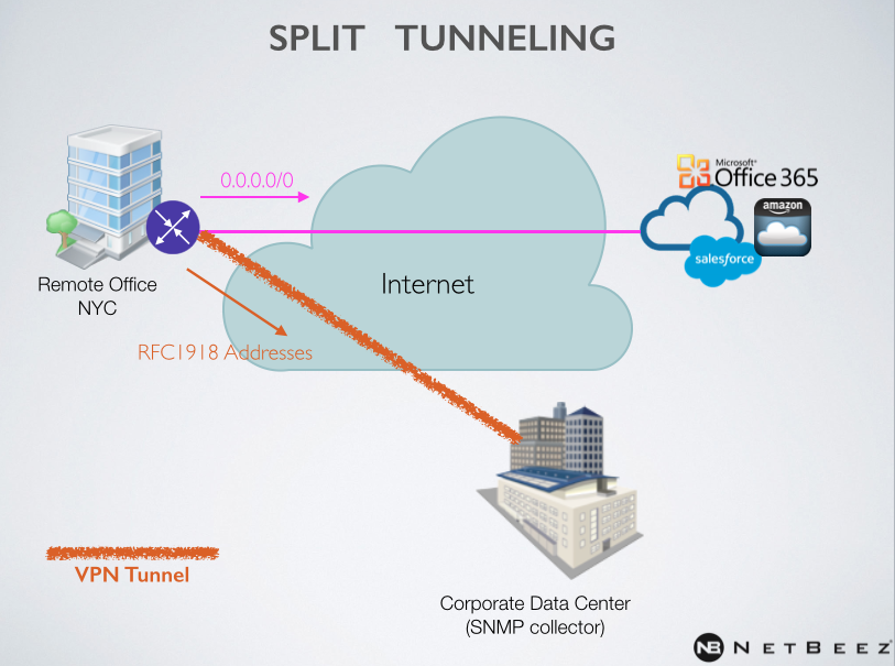 What Is Split Tunneling In Vpn