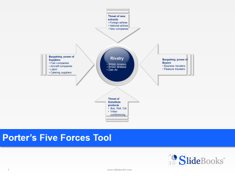 Porter's Five Forces Templates | Template, Business and Text color