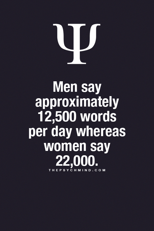 Did You Know Men say approximately 12500 words per day whereas women say 22000 Psychology Facts
