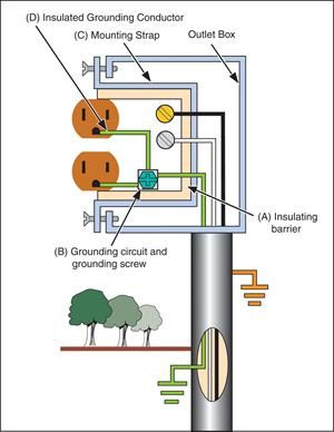 Isolated Ground Devices | Electrical | Floor plans, Diagram