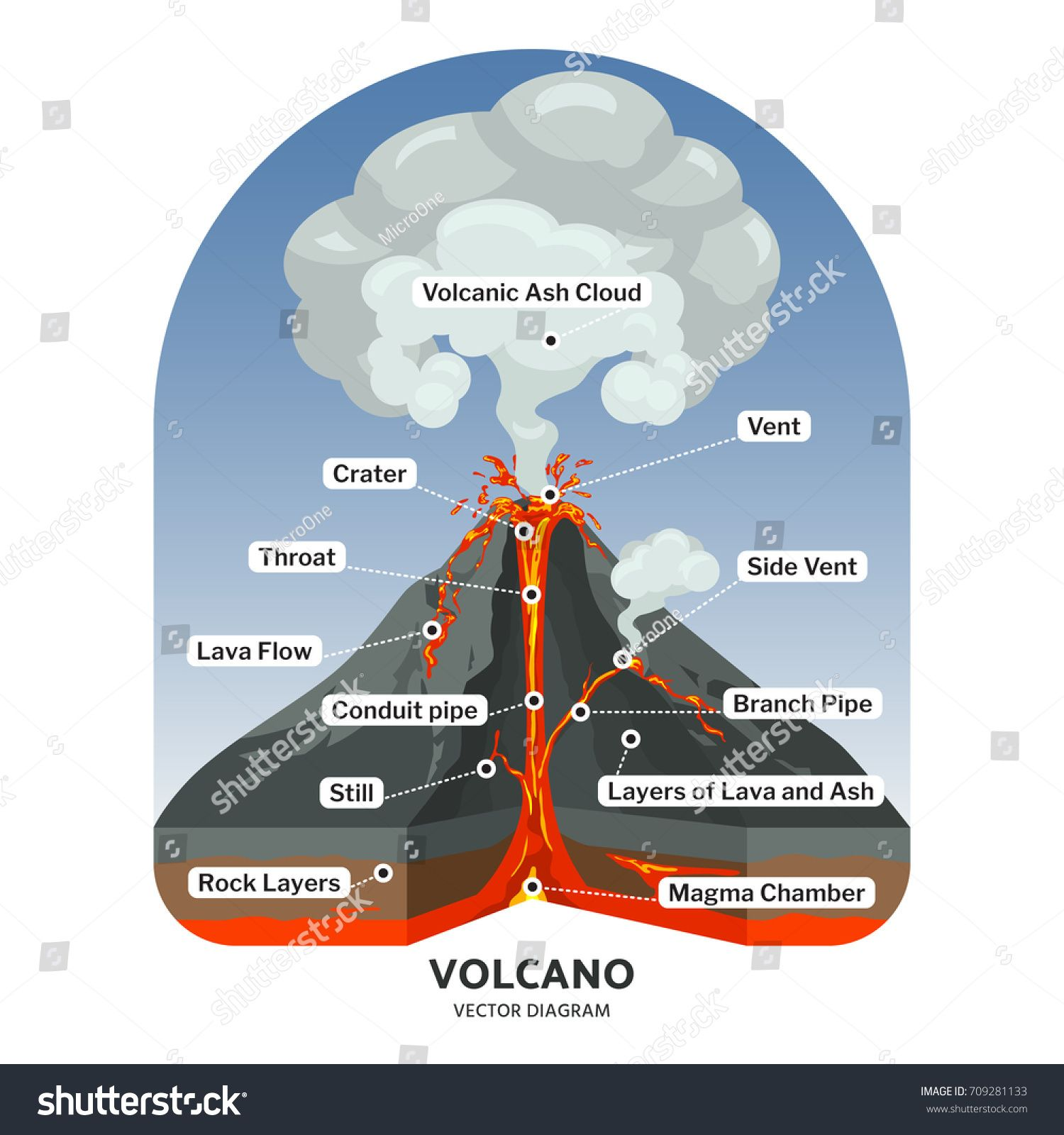 Volcano Cross Section With Hot Lava And Volcanic Ash Cloud Vector Diagram Illustration Of Volcano Mountain Volcano Science Projects Volcano Volcano Projects