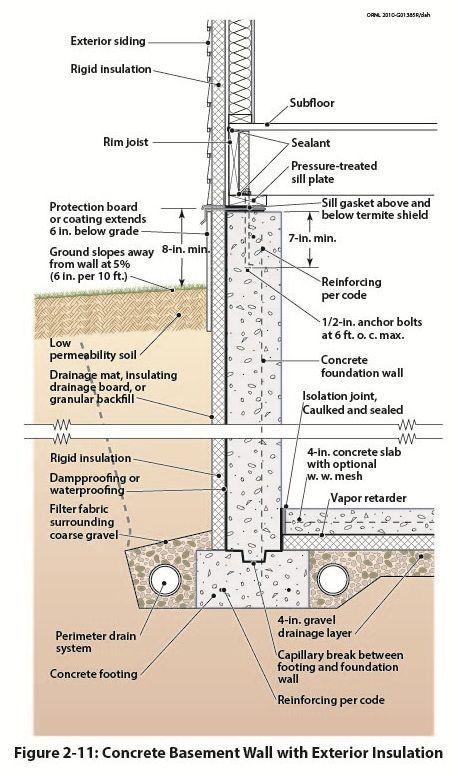 Basement Wall Detail Wall Section Detail Building Foundation Waterproofing Basement