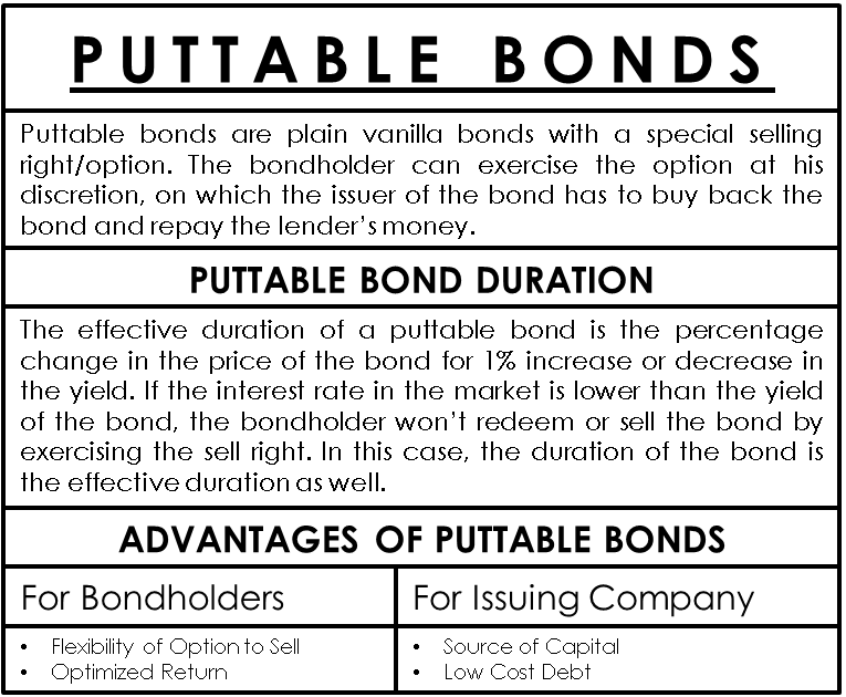 Puttable Bonds Finance Investing Investing Accounting And Finance