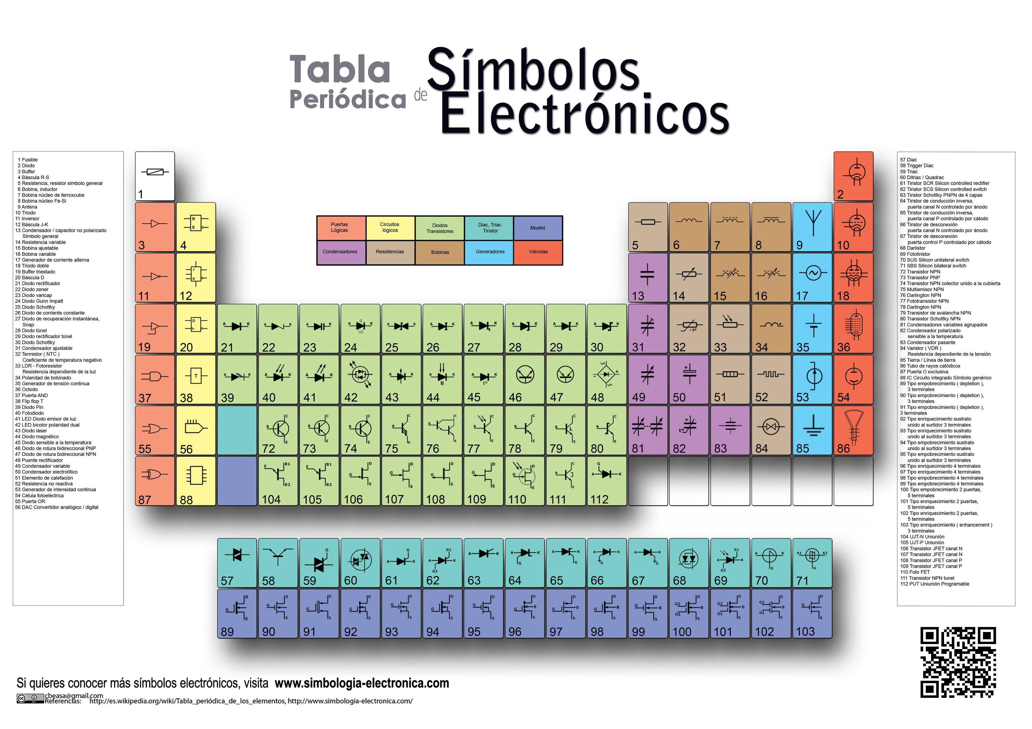 Componentes electronicos buscar con google electrnica y tabla periodica de simbolos electronicos urtaz Gallery