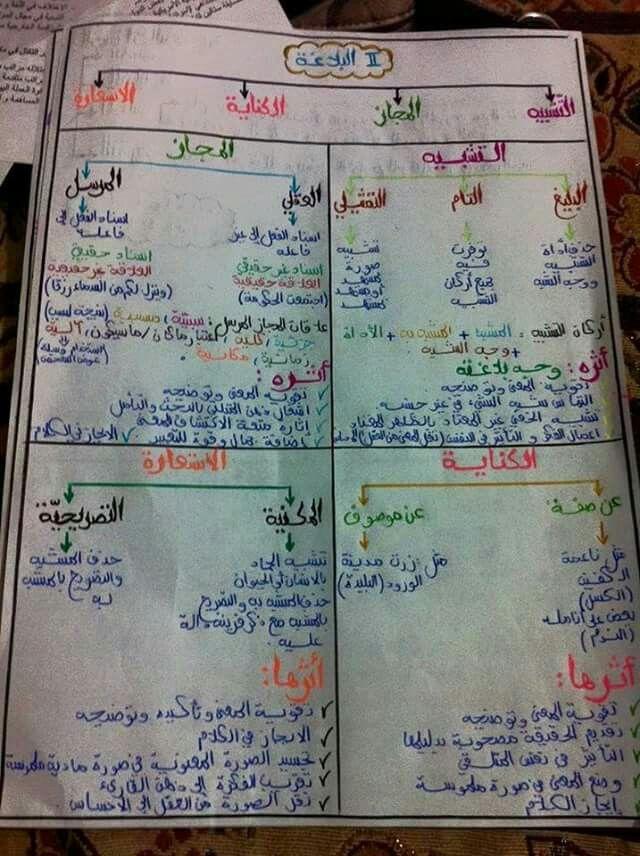 في البلاغة Learn Arabic Language Learning Websites Learning Arabic
