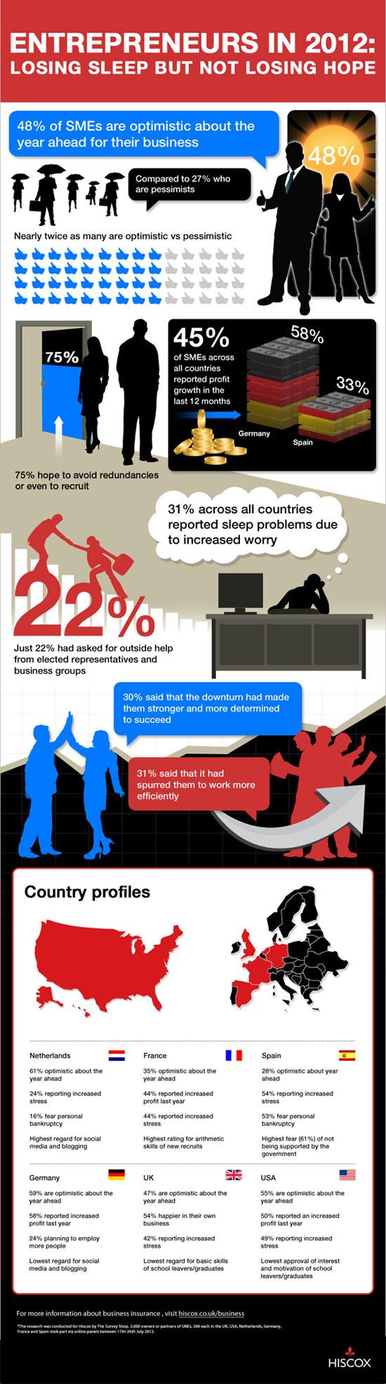 Entrepreneurs See Hope For The Economy Business survey