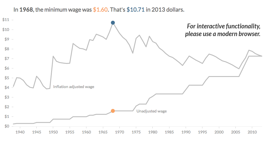 When the federal minimum wage first became law in 1938, it was 25 cents. Adjusted for inflation, that would be worth $4.19 today. Scroll over the chart to see historical minimum wage amounts, and their corresponding values in today's dollars.