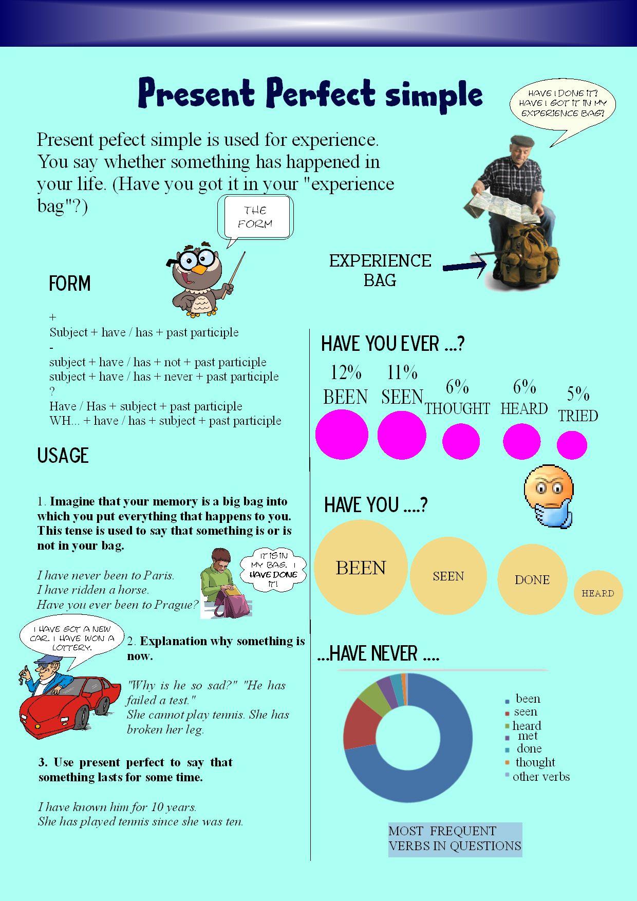 Present Perfect explanation   ingles   English grammar ...