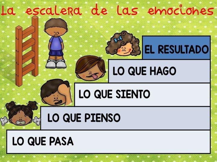 LA ESCALERA DE LAS EMOCIONES1 | Emociones | Emociones ...