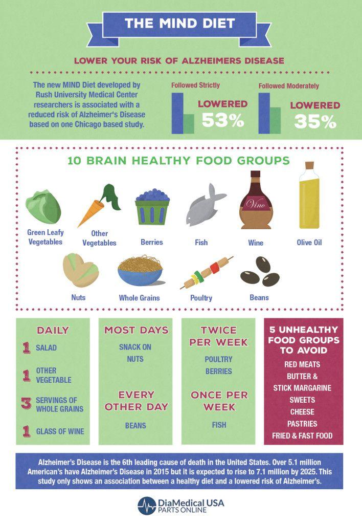 New MIND Diet May Lower Risk of Alzheimer's | Infographics | Mind diet, Diet, Foods for brain health