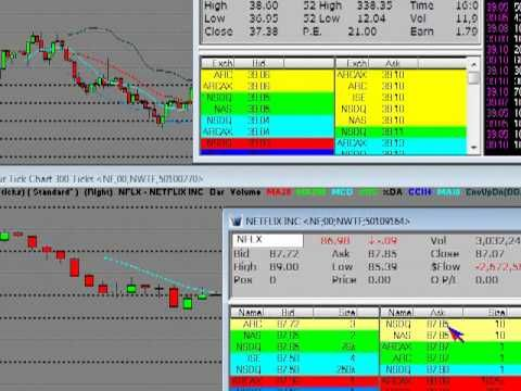 Stock Market Live After Hours Trading Sndk Cmg Nflx Part 1