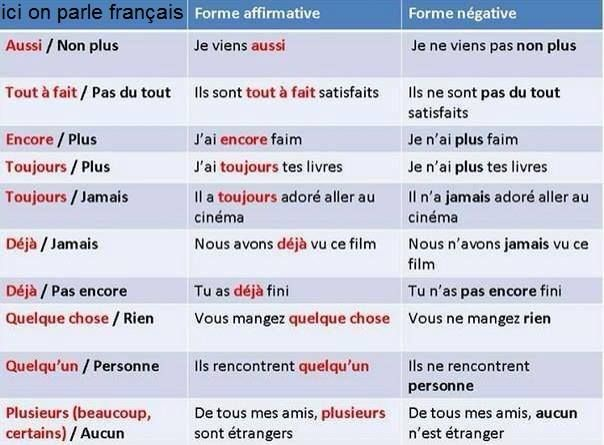 forme affirmative forme negative my french learn french french phrases french class. Black Bedroom Furniture Sets. Home Design Ideas