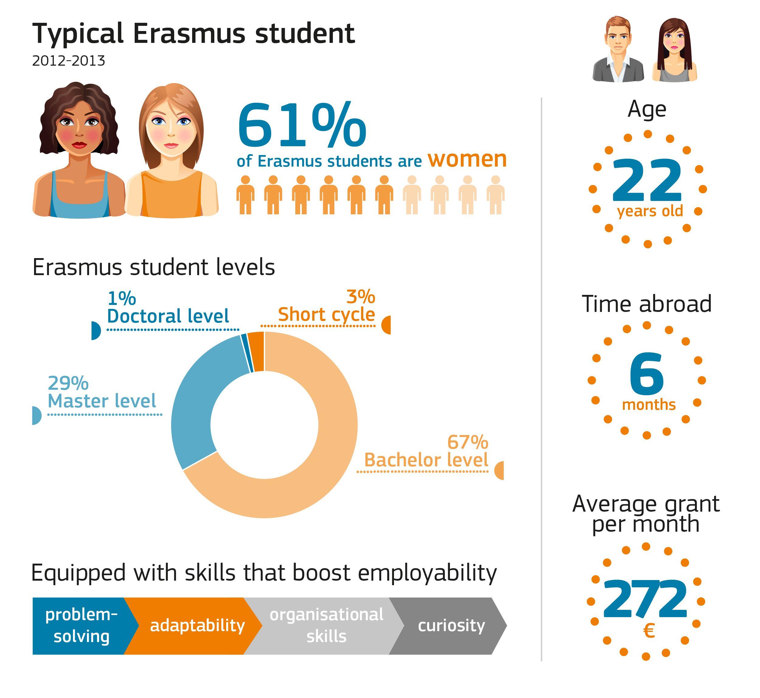 Pin On Erasmus