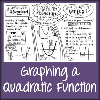 Graphing A Quadratic Functionincludes Standard Form  Vertex