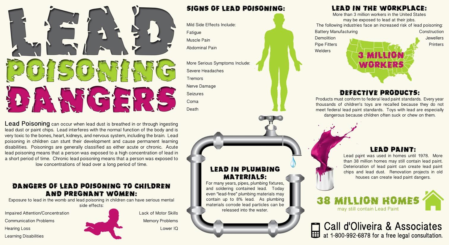 Lead poisoning dangers infographic from d oliveira for What are the dangers of lead paint
