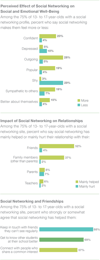Teens Think that Using Social Media has Positive Impact | Common Sense Media