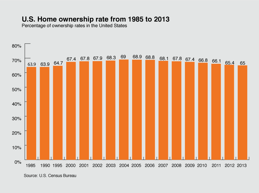 Homeownership Rates From 1985 2013 Home Ownership Real Estate Infographic Finance Saving