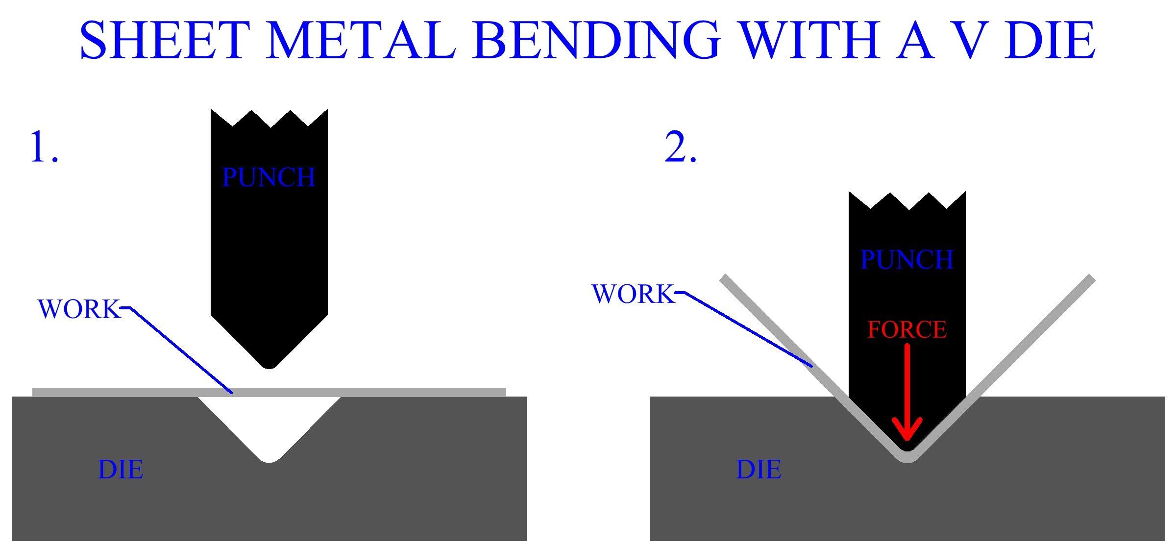 Sheet Metal Bending With A V Die Metal Bending Sheet Metal Metal Forming