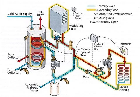 How Do Hydronic Solar Water Heating Works In 2020 Water Heating Solar Water Heating Solar Water