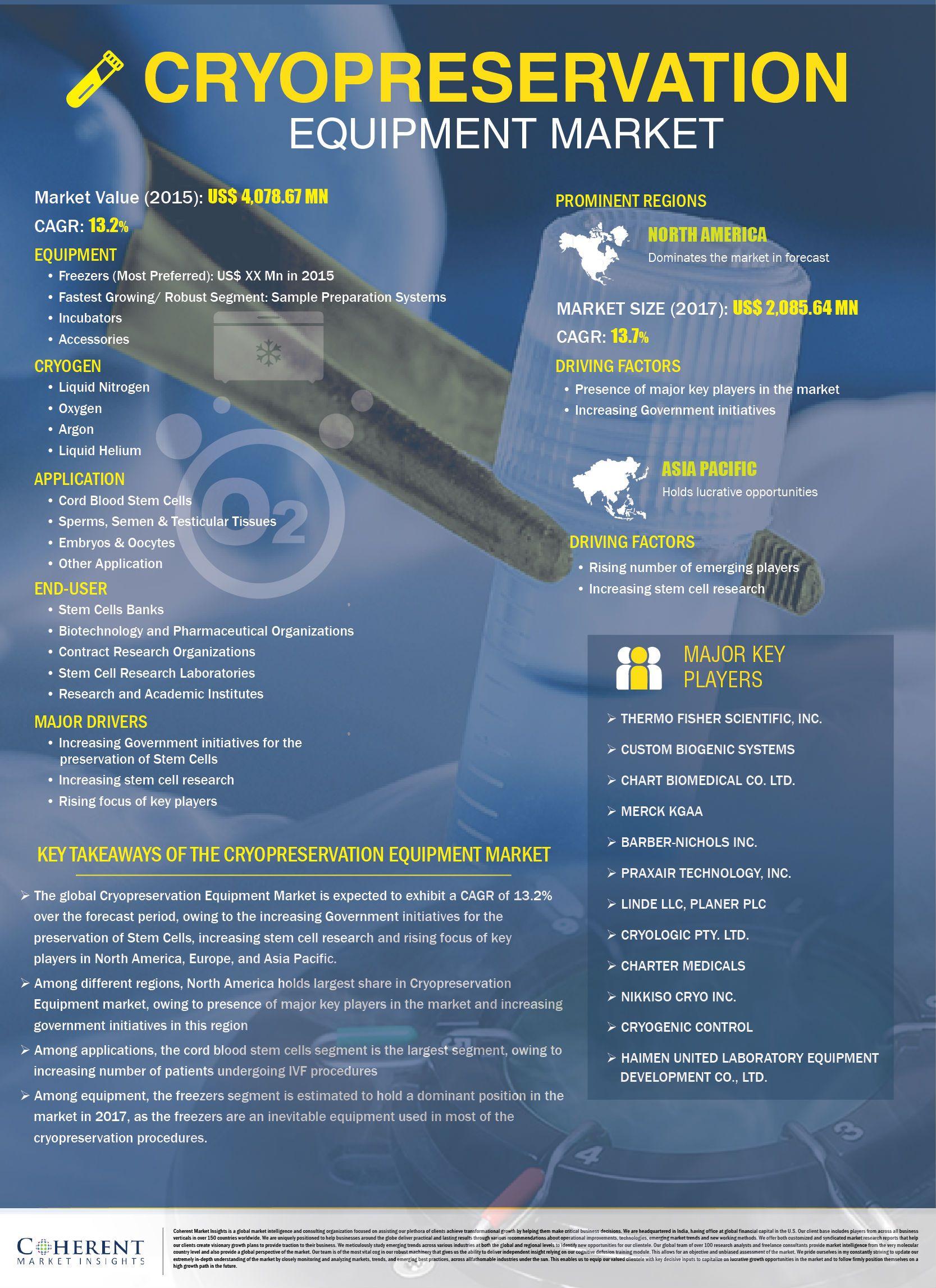 Cryopreservation equipment market to surpass us 1160