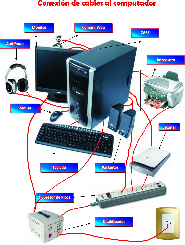 Aprendemos las partes de la compu | Informática, Computacion, Guardar fotos