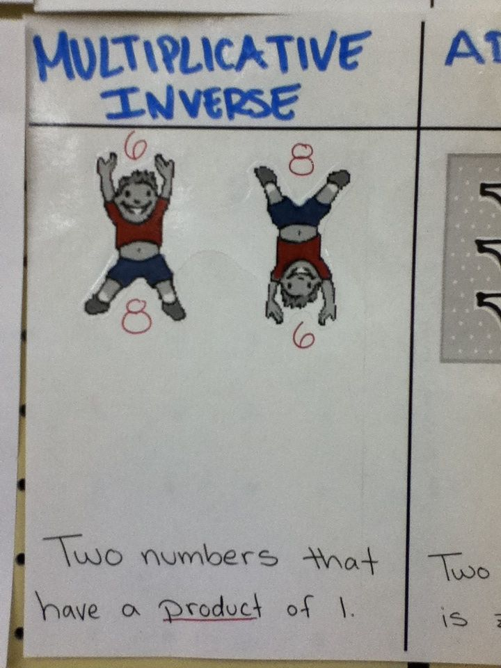 Multiplicative Inverse - help students remember with a picture.