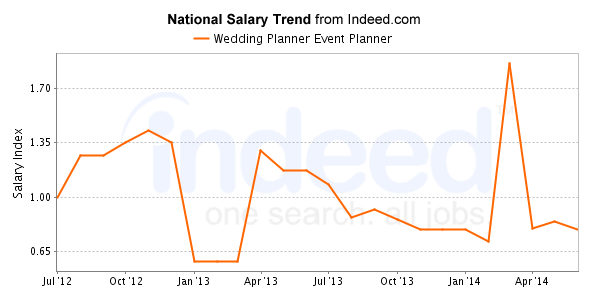 Wedding Planner Event Salary Trend